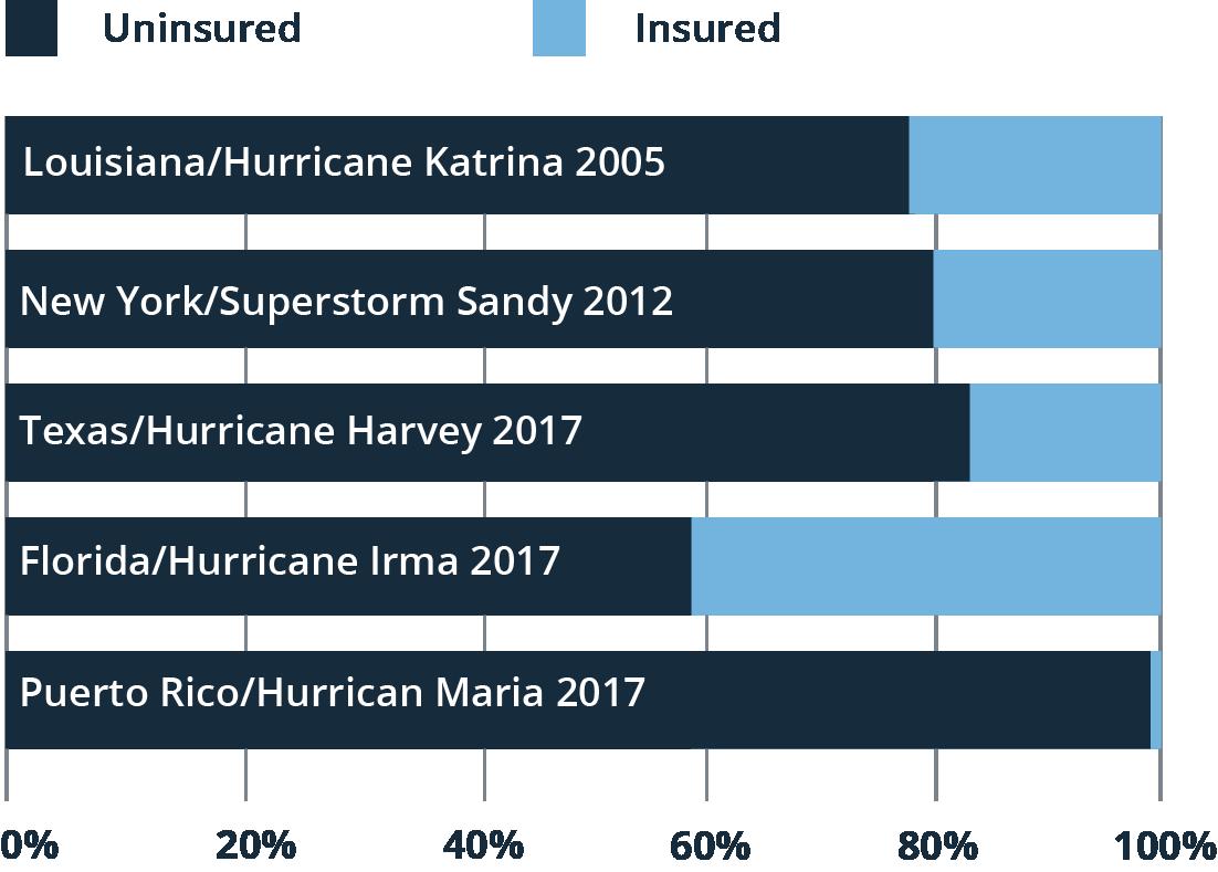 flood insurance population chart