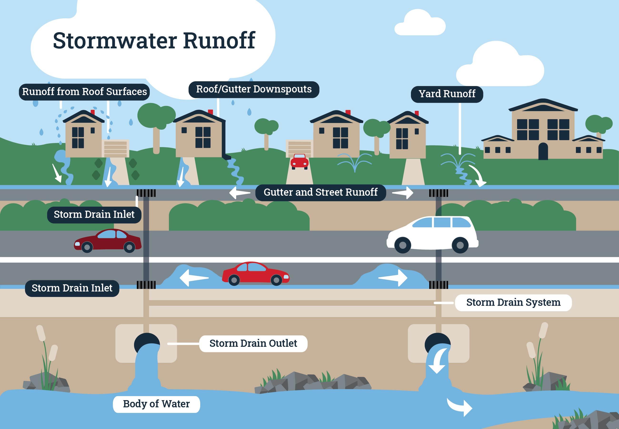 StormWater-RunOff-Infographic-Drainage